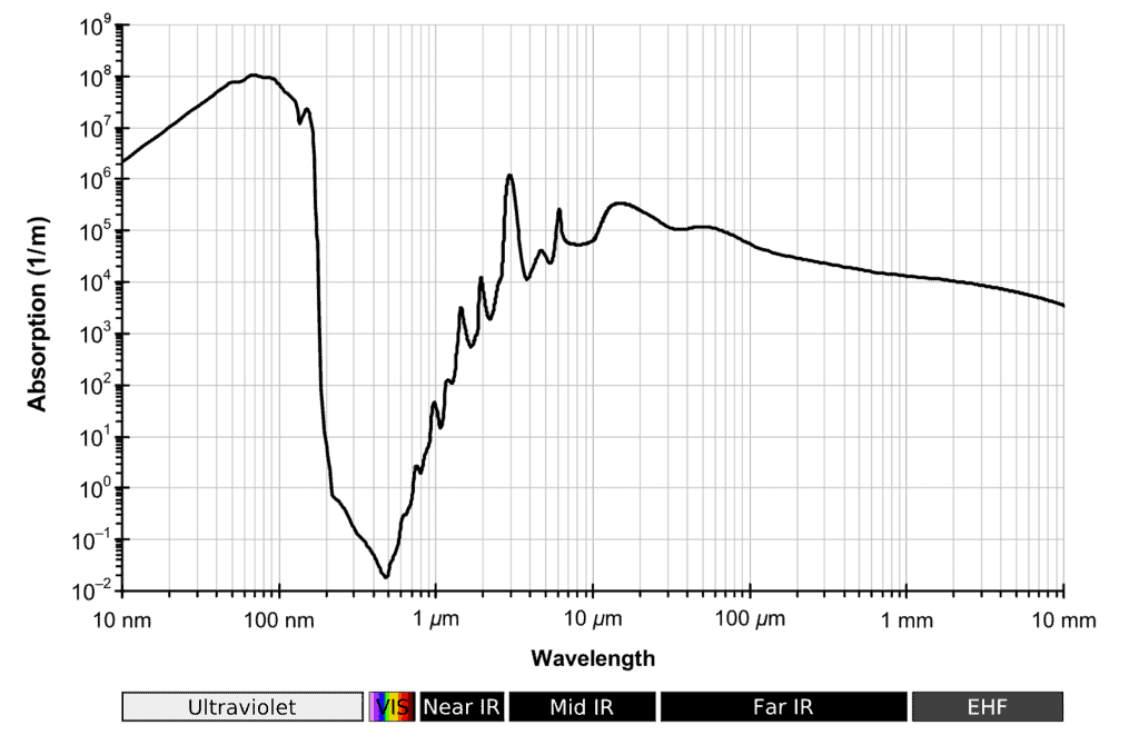 absorption spectrum water radiation