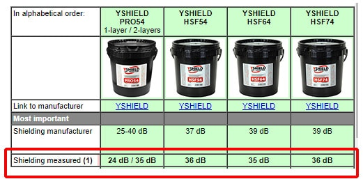 yshield emf blocking paint